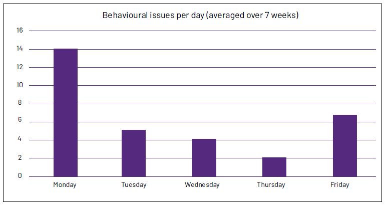 Graph of number of behavioural issues by each week day.