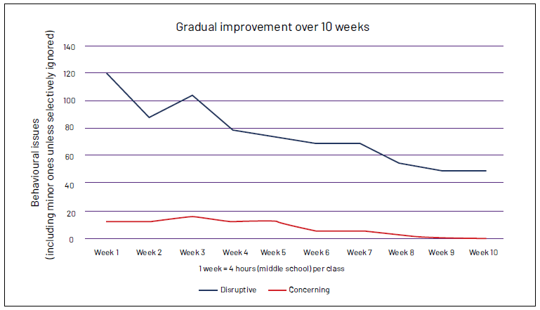 Graph recording behaviour issues over a period of 10 weeks.