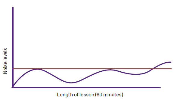 Graph demonstrating change in noise levels over the length of a lesson.
