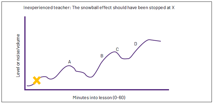 Graph showing noise in a classroom growing exponentially over time.