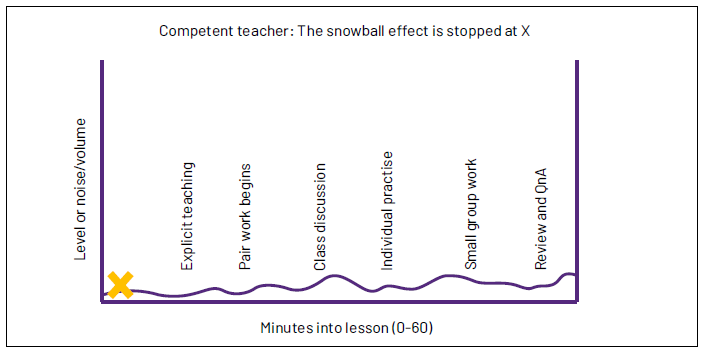 Graph demonstrating a competent teacher controlling noise levels in a classroom.