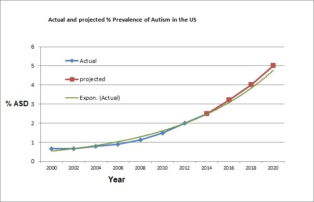 Actual and projected % prevalence of Autism in the US.