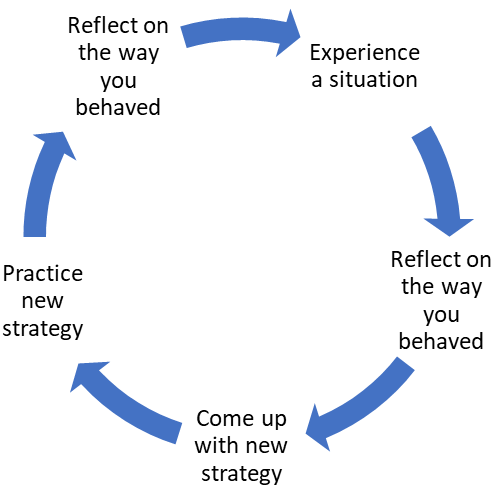 process of reflection for a teacher aide
