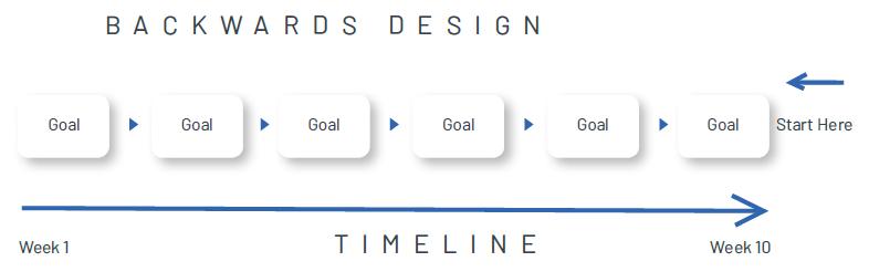 Chart demonstrating backwards design.