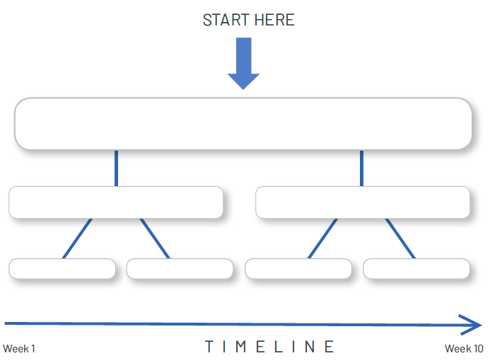 Designing-down method – breaking down a goal into smaller pieces.