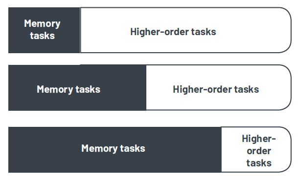 Brain capacity divided into simple memory tasks and higher-order tasks.