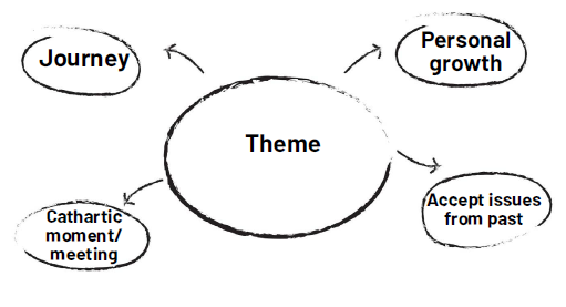 Concept maps example.