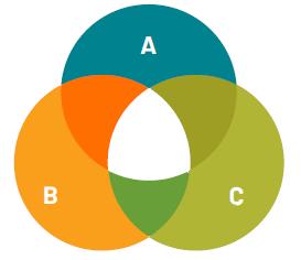 Venn-diagram example.
