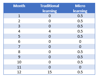 Traditional learning compared to Micro learning
