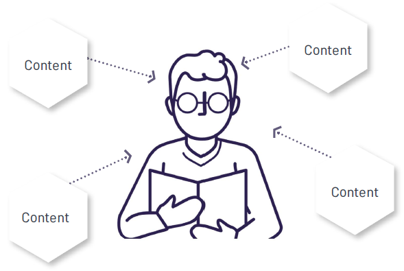 Immersive learning, a person being surrounded by relevant content.