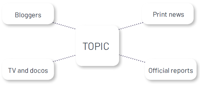 Diagram of information of a topic being found from multiple source.