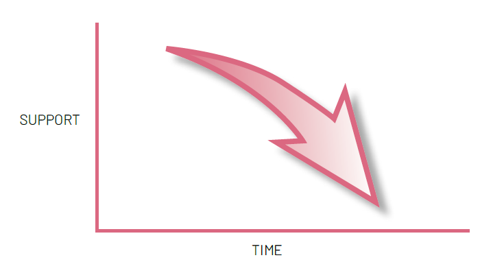 Graph comparing support by time, demonstrating support being reduced over time.