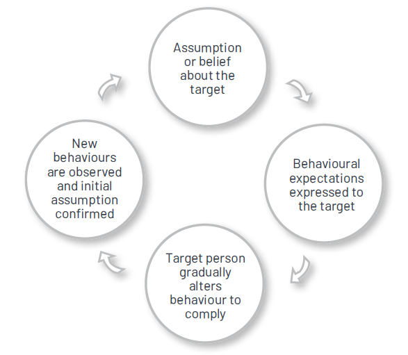 Circular diagram demonstrating a self-fulfilling prophecy leading to negative or positive consequences.