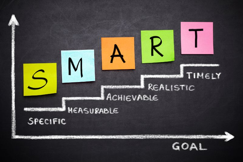 Specific, Measurable, Achievable, Realistic, Timely