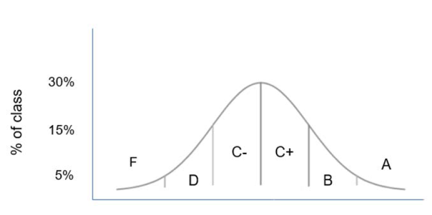 Bell curve example.